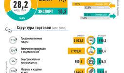 Инфографика: Внешняя торговля Узбекистана за январь-сентябрь 2021 года