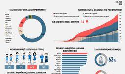 Инфографика: Ўзбекистонда коронавирус билан боғлиқ вазият қандай тус оляпти