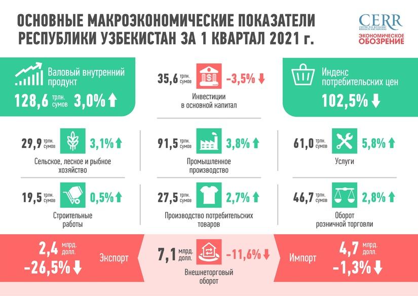 Инфографика: Основные макроэкономические показатели Республики Узбекистан за первый квартал 2021 года