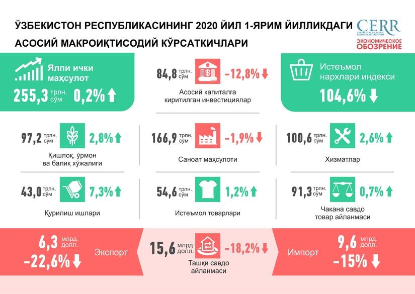 Инфографика: Ўзбекистон Республикасининг 2020 йил 1-ярим йилликдаги асосий макроиқтисодий кўрсаткичлари