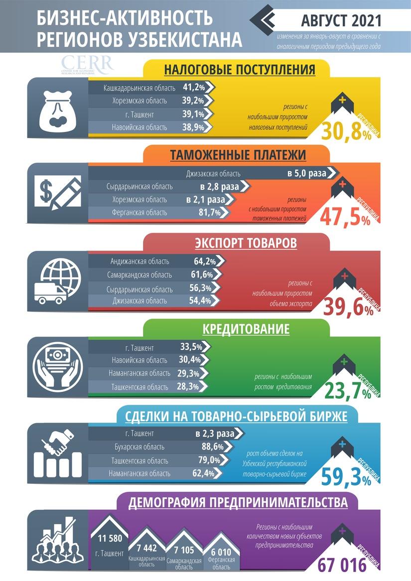 Центр экономических исследований и реформ проанализировал бизнес-активность регионов
