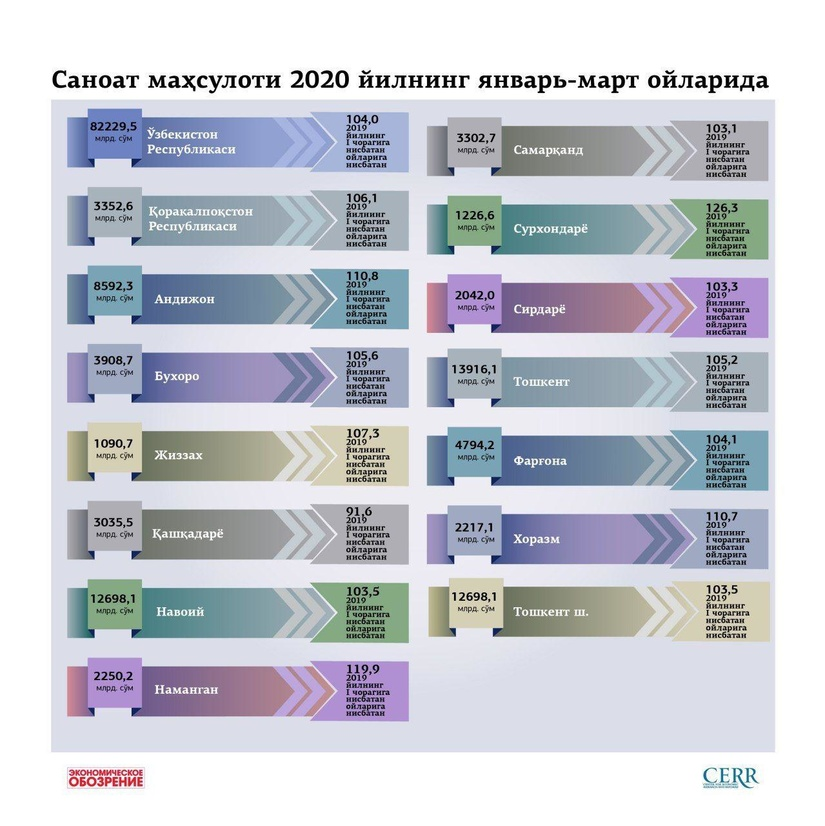 Инфографика: Саноат маҳсулоти 2020 йилнинг январь-март ойларида