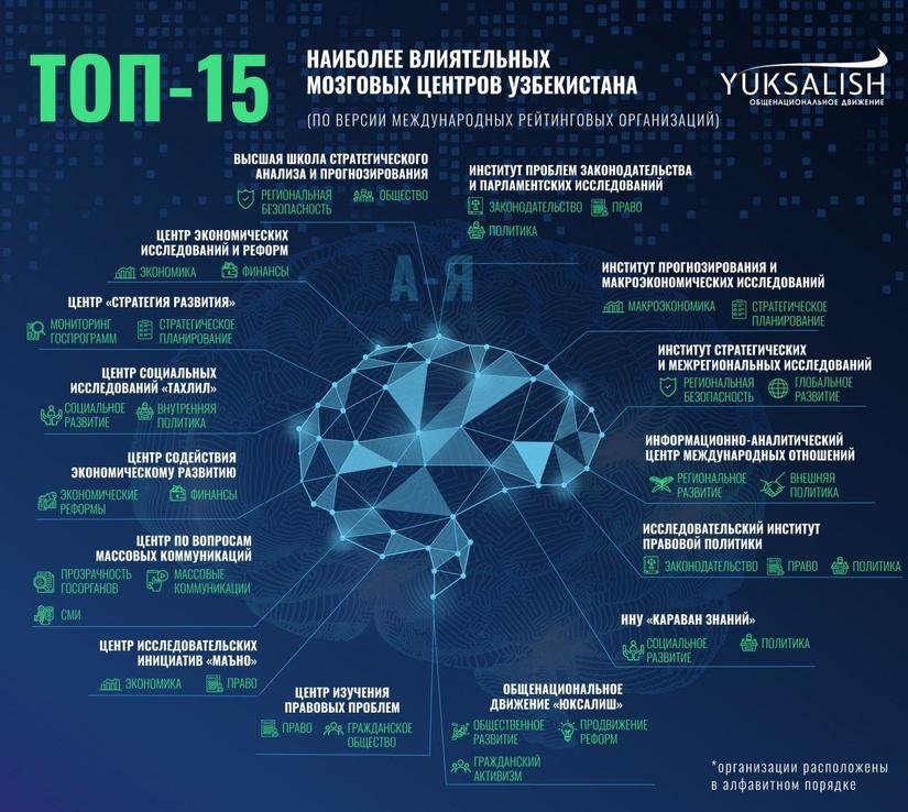 В Узбекистане представлен топ 15 наиболее влиятельных мозговых центров