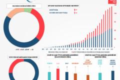 Инфографика: Ўзбекистонда коронавирус билан боғлиқ вазият қандай тус оляпти 18 апрелгача бўлган ҳолат