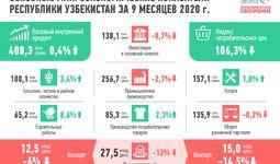 ВВП Узбекистана за 9 месяцев вырос на 0,4%