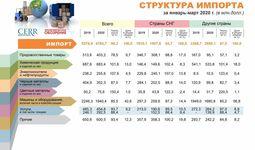Инфографика: Структура импорта за первый квартал 2020 года