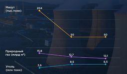 Инфографика: Прогноз расхода топлива при выработке электроэнергии с 2019 по 2030 годы