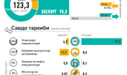 Инфографика: Ўзбекистоннинг Покистон билан ташқи савдоси