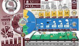 Инфографика: Навоий вилоятининг беш йиллик ижтимоий-иқтисодий ривожланиши
