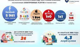 Сколько налогов платят в Узбекистане IT-компании