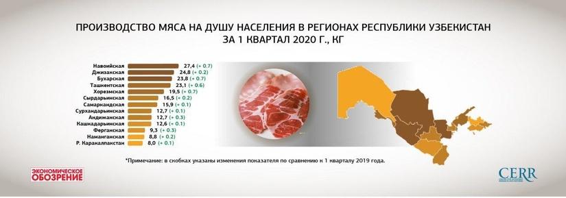 Производство основных видов продукции  сельского и рыбного хозяйства на душу населения  Республики Узбекистан за 1 квартал 2020 г.