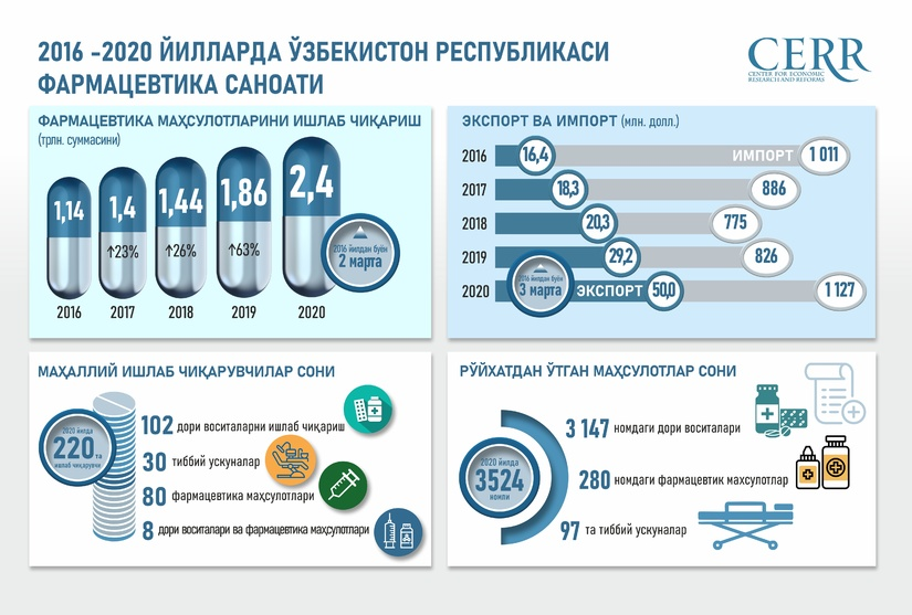 Infografika: 2016-2020 yillarda O'zbekiston farmatsevtika sanoatini rivojlantirish