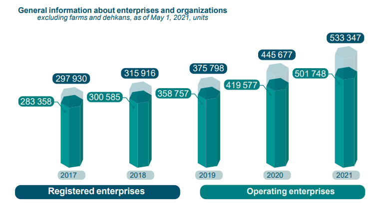 Almost half of enterprises have been created over the past three years  in Uzbekistan