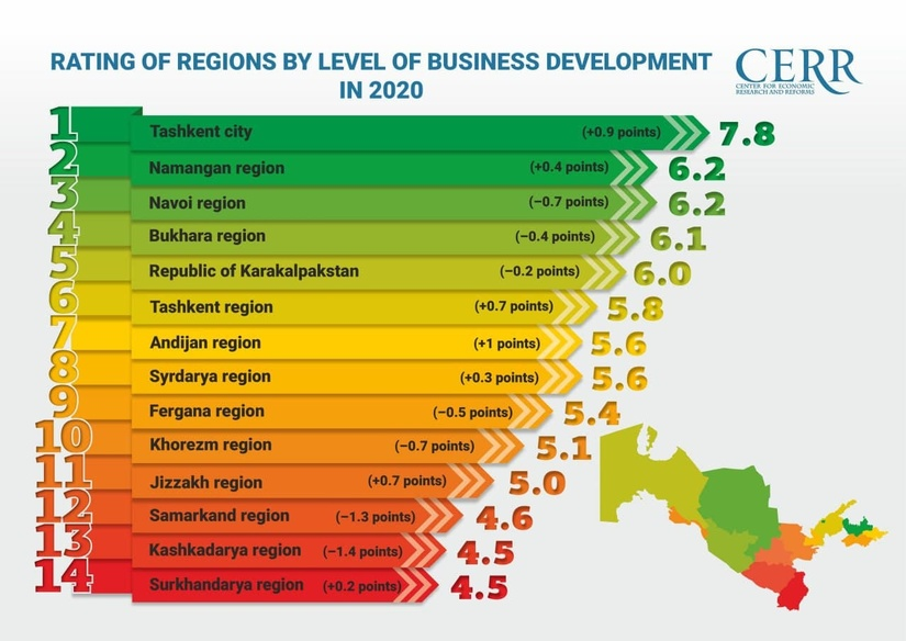Infographics: Rating of cities, regions and districts of the Republic of Uzbekistan