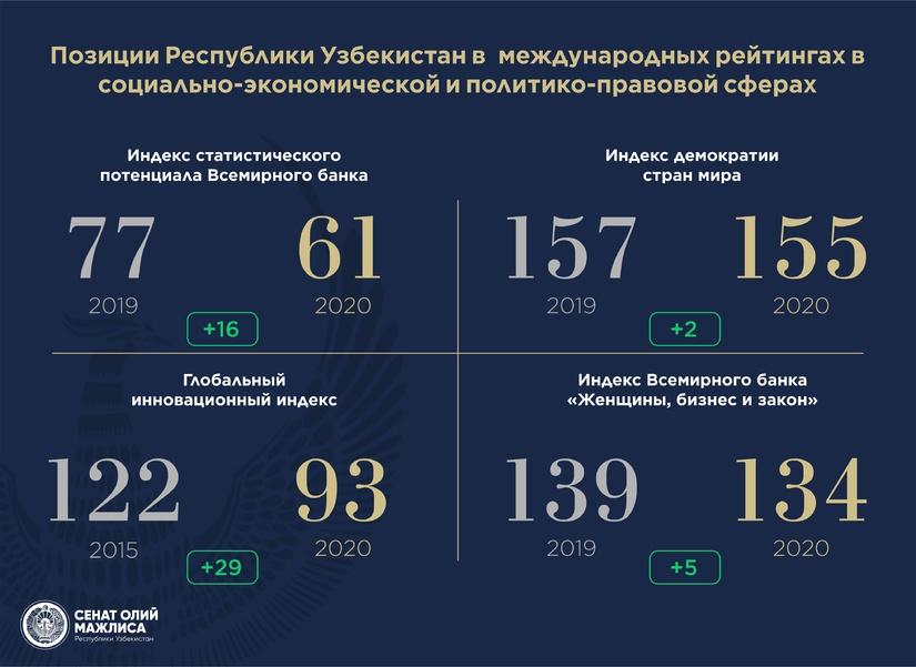 Узбекистан улучшил позиции в четырех международных рейтингах