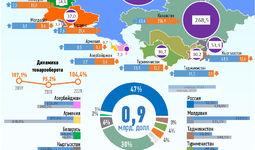 Инфографика: Торговля Узбекистана со странами СНГ за январь 2021 года