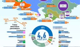 Инфографика: Ўзбекистоннинг 2020 йил январь-май ойларида МДҲ давлатлари билан савдо алоқаси