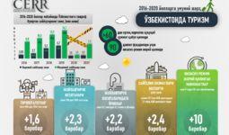 Инфографика: Ўзбекистонда туризмни ривожлантириш: 2016-2020 йилларга умумий шарҳ