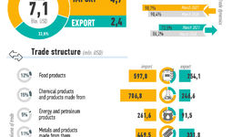 Infographics: Foreign trade of Uzbekistan in January-March 2021