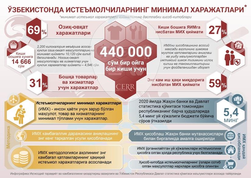 Инфографика: Ўзбекистонда минимал истеъмол харажатлари
