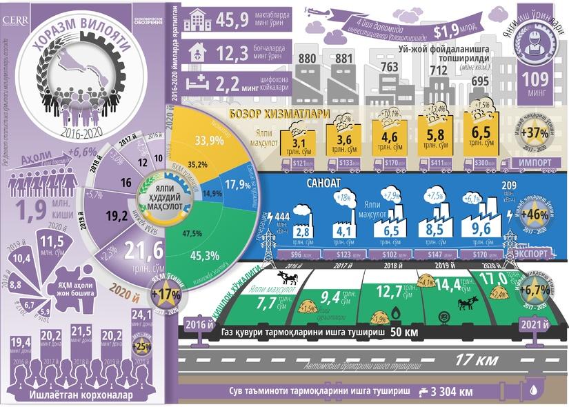 Инфографика: Хоразм вилоятининг беш йиллик ижтимоий-иқтисодий ривожланиши