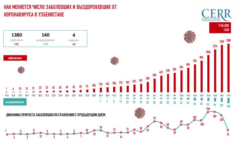 Инфографика: Как растет число заболевших COVID-19 в Узбекистане: на 17 апреля (13:00)