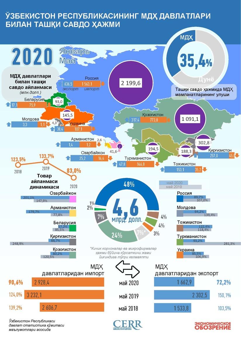 Infografika: O'zbekistonning 2020 yil yanvar-may oylarida MDH davlatlari bilan savdo aloqasi