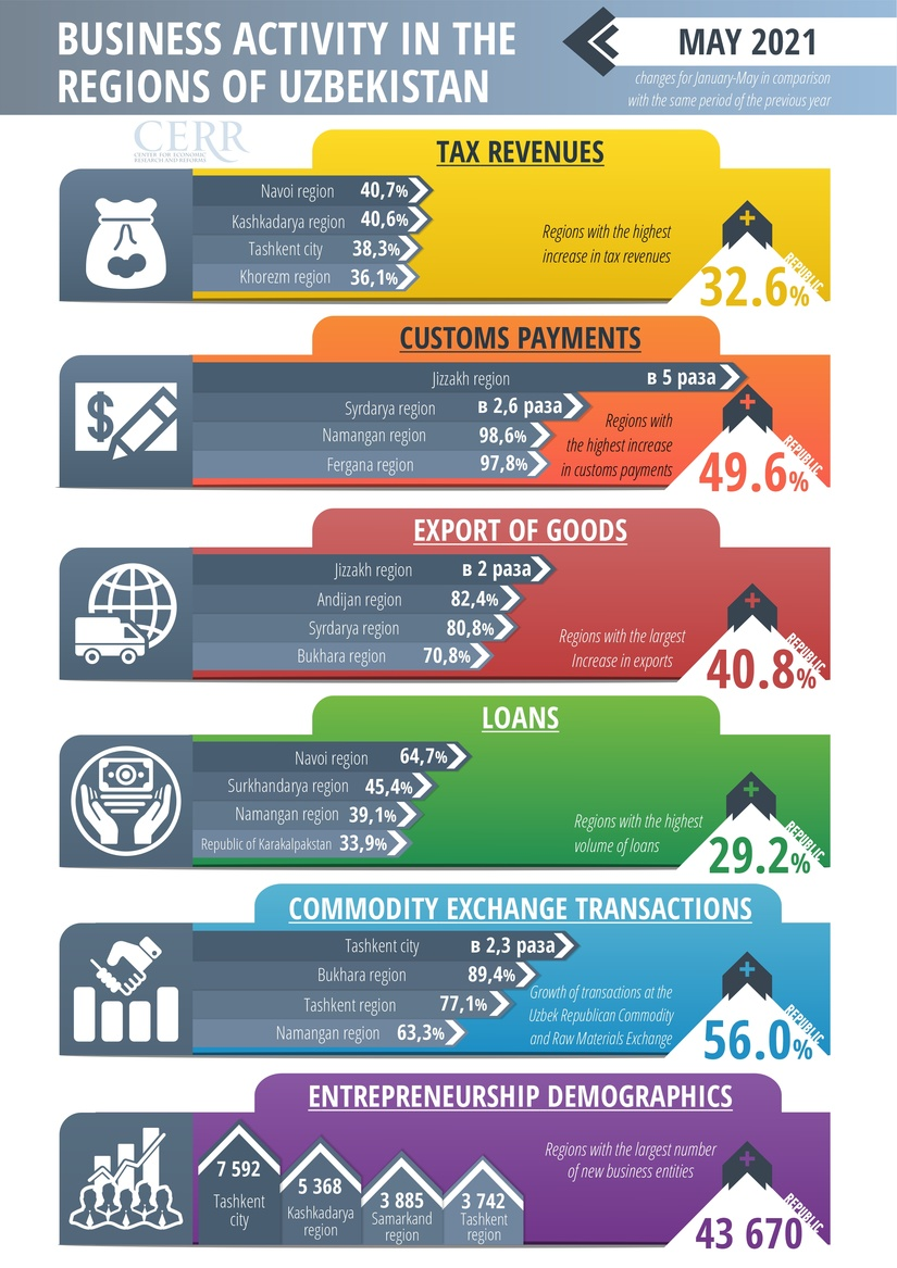 CERR analyzed the business activity of the regions