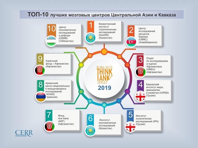 Инфографика: ТОП-10 лучших мозговых центров Центральной Азии и Кавказа