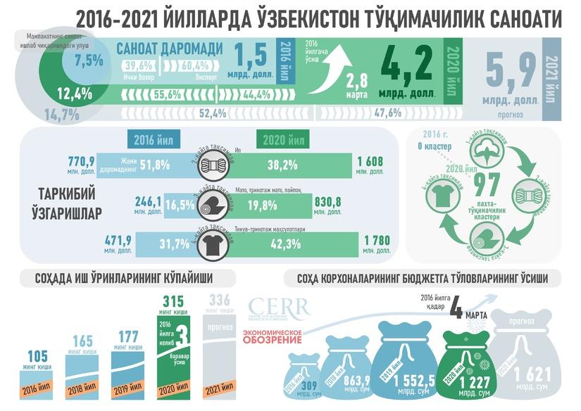 Infographics: Textile industry of Uzbekistan in 2016-2021