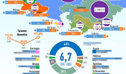 Infographics: International trade with CIS countries for June 2021