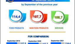 Inflation in the consumer sector of Uzbekistan amounted to 1.1 % in September