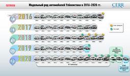 Инфографика: Обзор автомобильной промышленности Узбекистана за 2016-2021 годы