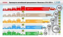 Обзор Центра экономических исследований и реформ: развитие автомобильной промышленности Узбекистана за 5 лет