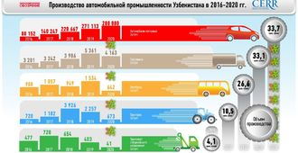 Review of the Center for Economic Research and Reforms: Development of the Automotive Industry in Uzbekistan over 5 Years