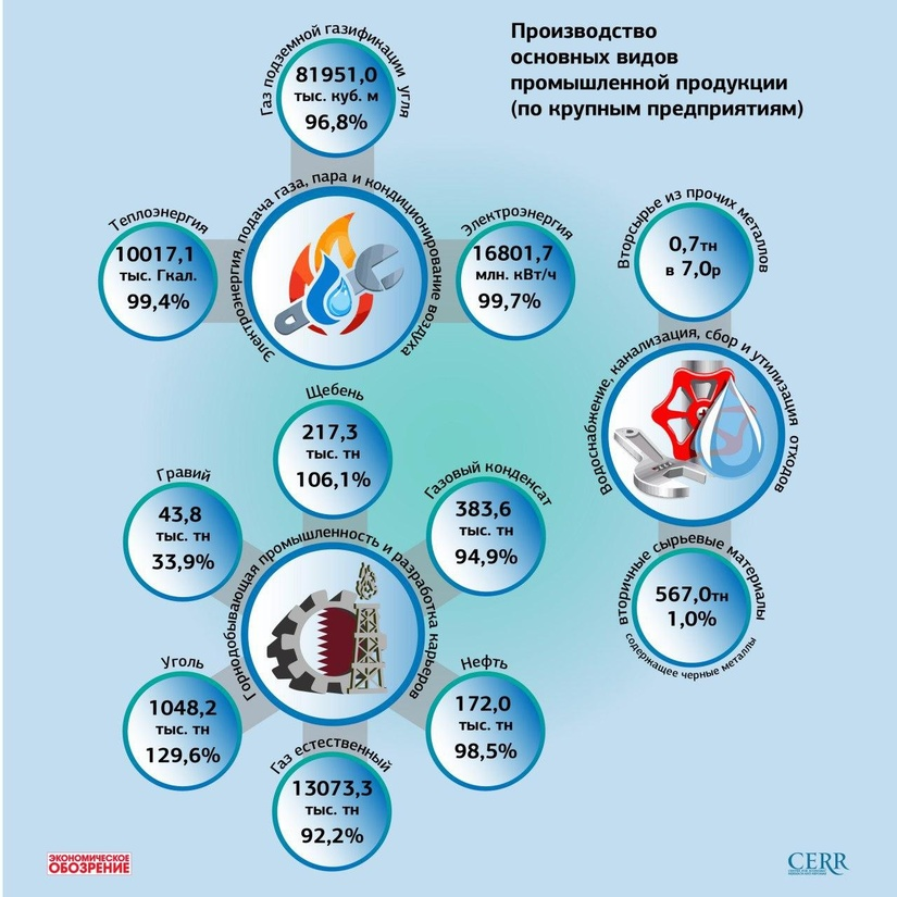 Инфографика: Производство основных видов промышленной продукции за январь-март 2020 года