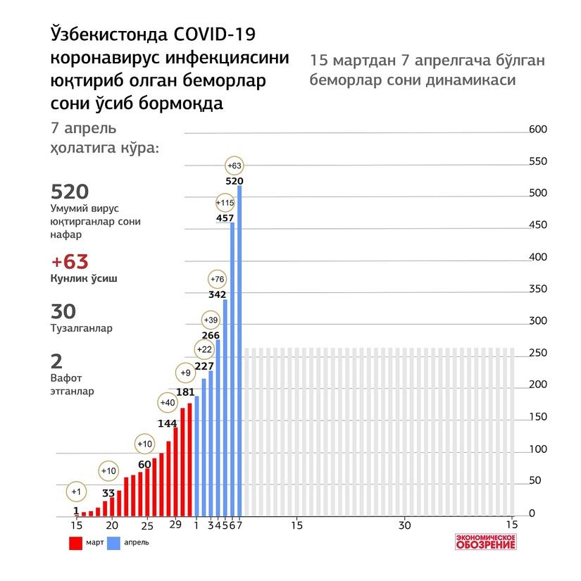 Инфографика: Ўзбекистонда 15 мартдан 7 апрелгача COVID-19 коронавирус инфекциясини юқтириб олган беморлар сони