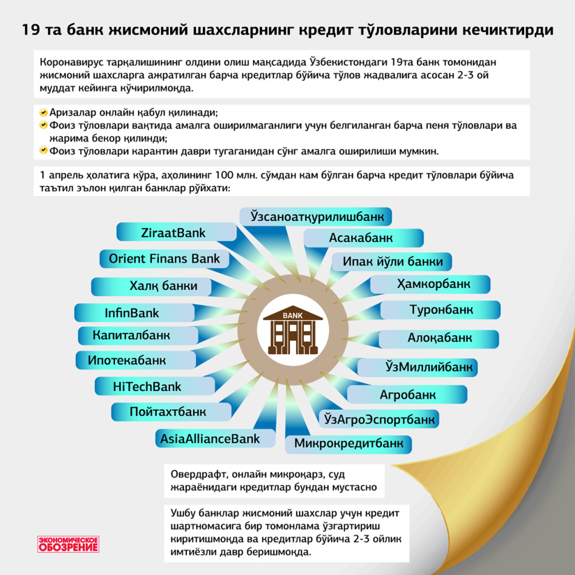 Ўзбекистондаги 19 та банк жисмоний шахсларнинг кредит тўловларини кечиктирди