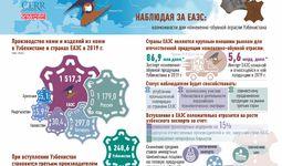 Наблюдая за ЕАЭС: возможности для кожевенно-обувной отрасли Узбекистана