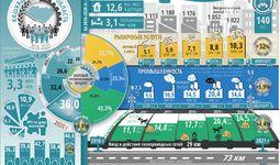 Infografika: Qashqadaryo viloyatining besh yillik ijtimoiy-iqtisodiy rivojlanishi