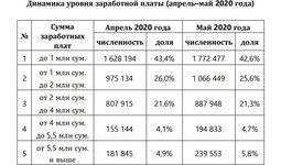 В Министерстве финансов подсчитали, сколько заработали узбекистанцы во время пандемии