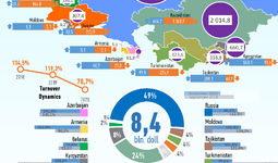 Infographics: International trade with CIS countries