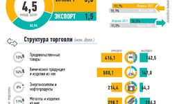 Инфографика: Внешняя торговля Узбекистана за январь-март 2021 года