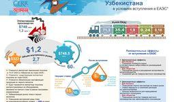 Инфографика: Черная металлургия Узбекистана в условиях вступления в ЕАЭС