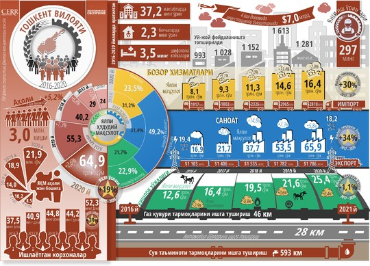 Инфографика: Тошкент вилоятининг беш йиллик ижтимоий-иқтисодий ривожланиши