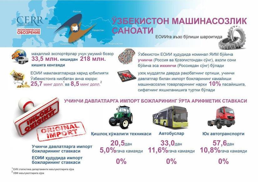 Инфографика: ЕОИИга аъзо бўлиши шароитида Ўзбекистон машинасозлик саноати