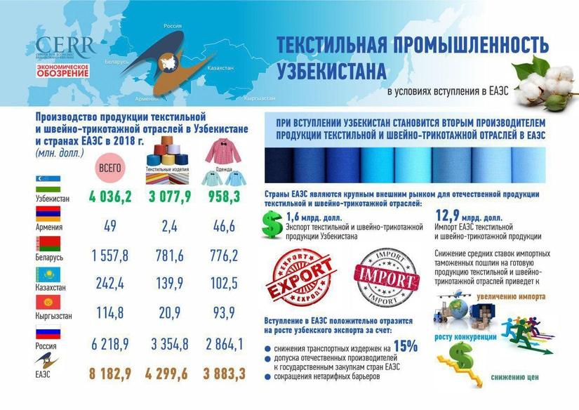 Infografika: YeOIIga a'zo bo'lishi sharoitida O'zbekiston to'qimachilik sanoati