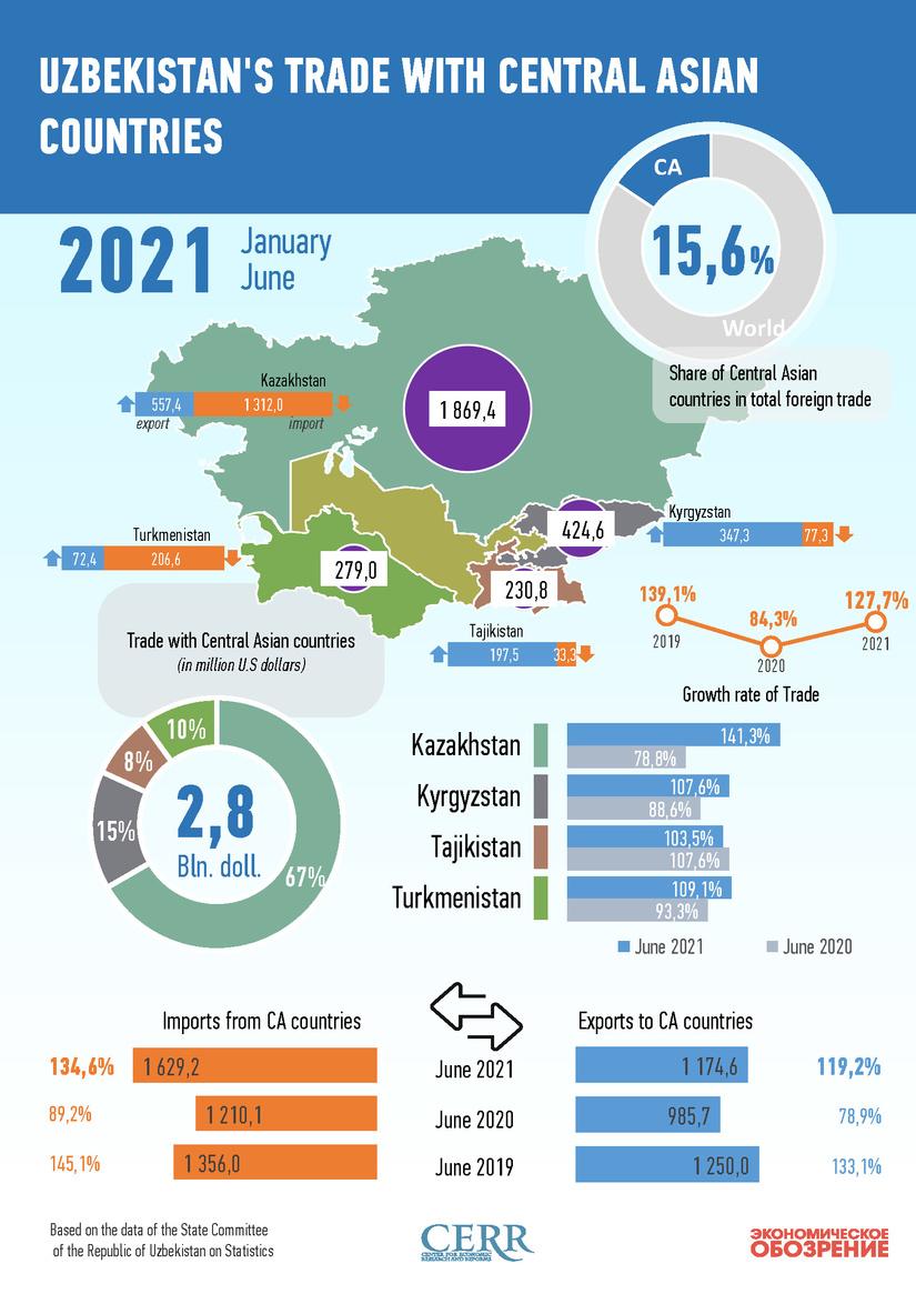 Infografika: O'zbekistonning Markaziy Osiyo davlatlari bilan 2021 yil iyun oyidagi savdo aloqalari