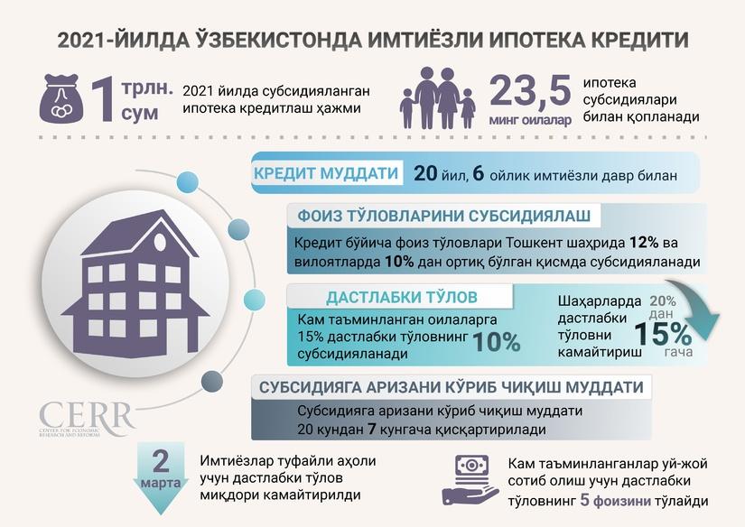 Инфографика: 2021 йилда Ўзбекистонда имтиёзли ипотека кредити