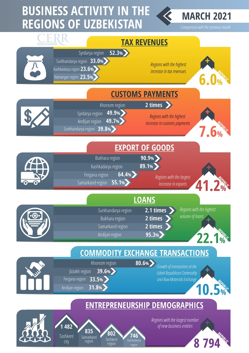 CERR analyzed the business activity of the regions in March